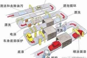 图解汽车车身与钣喷6-批量车身油漆的处理
