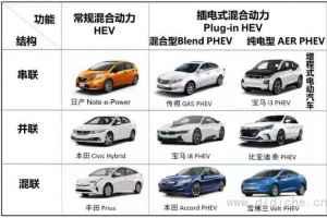 增程式電動汽車有未來嗎?