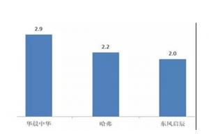 东风启辰7月销量如何,终结6连跌同比上升0.4%